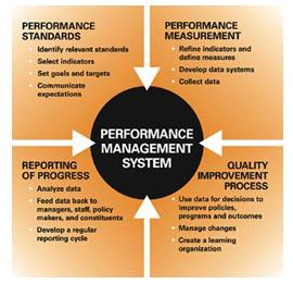 human resource management measuring performance Performance appraisal methods it is a systematic evaluation of an individual with respect to performance on the job and individual's potential for development.