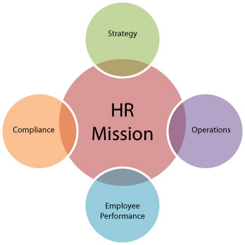 hr-audit-approach